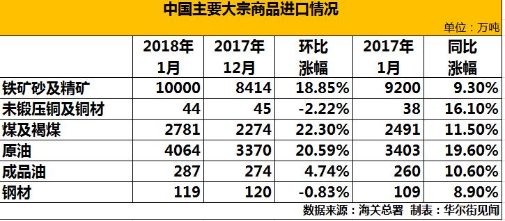 出口方面,机电产品出口增长,纺织服装等部分传统劳动密集型产品出口下降。其中,电器及电子产品出口3506.3亿元,增长17%;机械设备2151亿元,增长8.9%;7大类劳动密集型产品合计出口2678.9亿元,下降5.3%,占出口总值的20.2%。