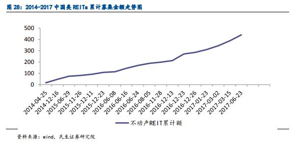 来到2017年,REITs产品,尤其是面向租房市场的相关产品进一步加快发展步伐。就在保利首单租赁住房REITs获批的十天前,10月13日,一项类REITs产品也在深交所获批。该产品面向长租公寓,为国内首单权益性长租公寓资产类REITs产品。