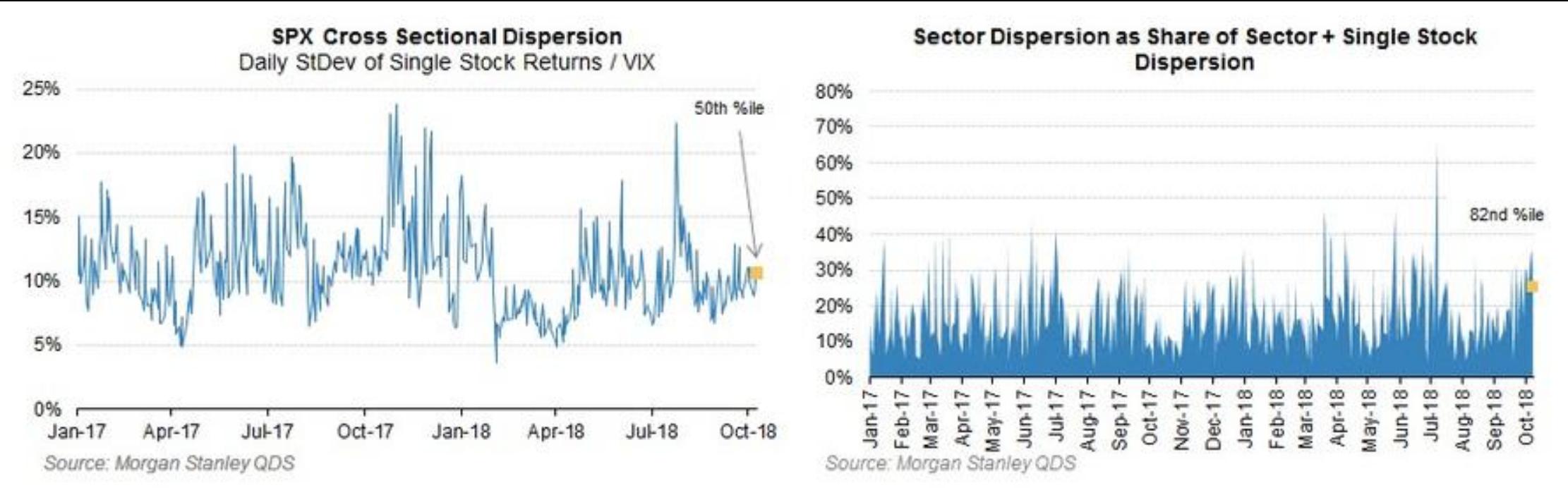 但是考虑到市场内,很多重仓的股票同时属于多个指数,比如科技类股往往同时也是最大型板块股票,风险往往会扩散到指数一级。