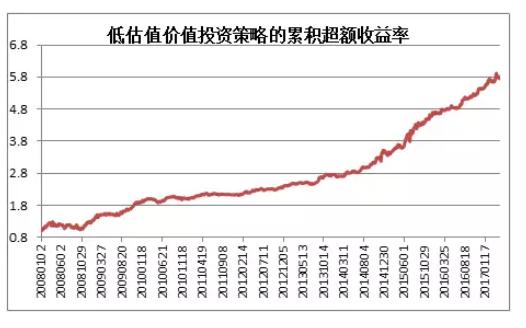 而在A股市场上,存在一批优质的上市公司,不断靠业绩增长推动股价上涨,这批优质公司的存在是A股适合做价值投资的基础。很幸运这些股票里面有很多的股票我们曾经和现在持有,这些也是过去十几年以来涨幅最高的品种,比如格力电器。