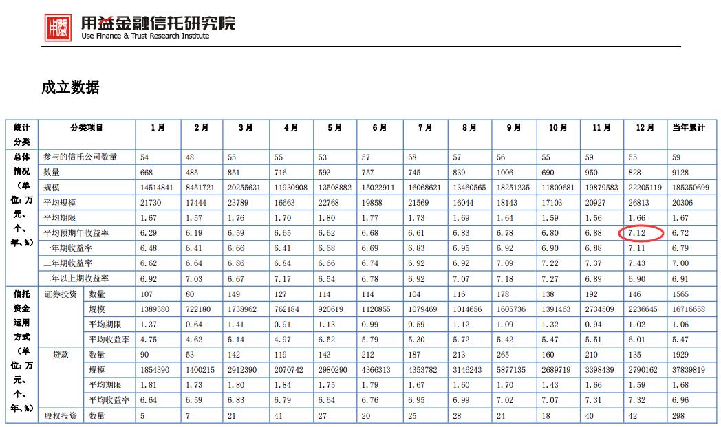 资金成本上扬:信托平均收益率破7 银行理财收益率创29个月新高