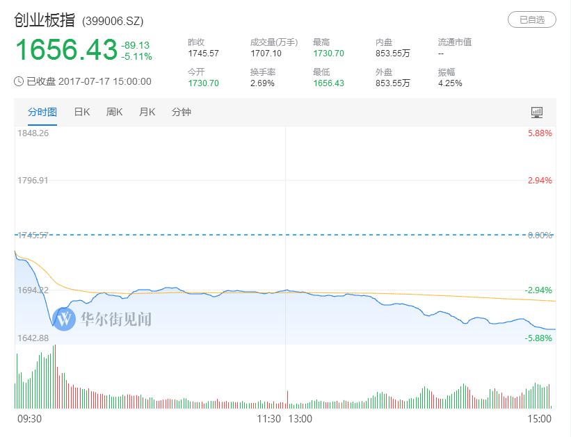 """A股""""黑色星期一"""":逾400股跌停,创业板暴跌逾5%创两年半新低"""
