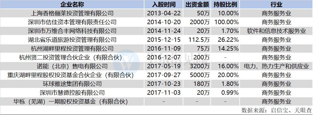 """具体来看,这10家公司中,刘丰元入股上海香格俪莱投资管理有限公司时间最早,为2013年4月22日,此时距离他离开公募已有4年多。据启信宝,该公司成立于2007年7月9日,主营业务为""""投资管理,投资咨询(除经纪),实业投资"""",刘丰元出资50万,持股10%。"""