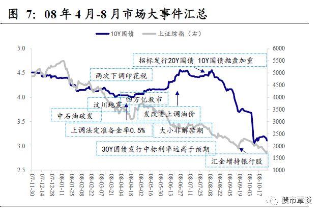 2010年11月至2011年末,经济陷入典型的滞涨期,而货币政策紧盯物价水平而偏紧,对房地产市场的调控也制约了政策放松的空间。10年10月份的预期外加息终结了股市的小波反弹,A股重回下跌趋势,而债市亦处于下跌中,长端利率高位震荡,短端利率波动加大。这段期间的股债双杀,实质是股债双双处于熊市中。