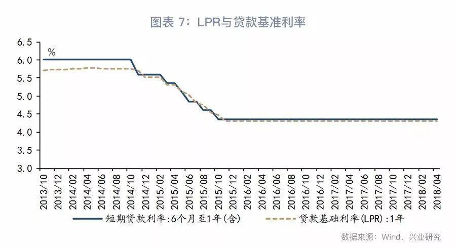 2、SHIBOR利率