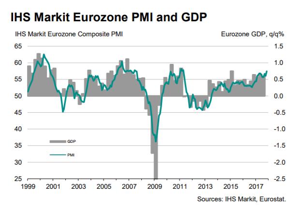 IHS Markit首席商业经济学家Chris Williamson评论称,欧元区11月PMI数据发出的信号十分明确——商业蓬勃发展,经济增长在11月达到高点,有望令该地区经济发展达到2011年初以来最佳水平。