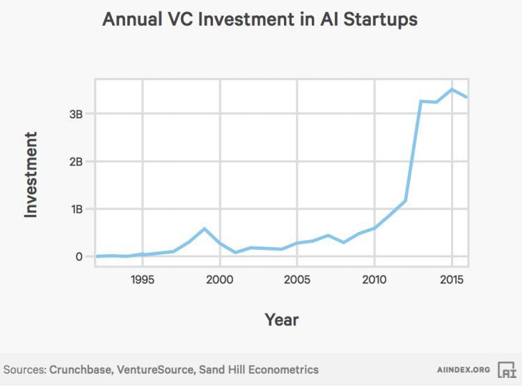 关于人工智能,这份斯坦福深度报告说了你不知道的事