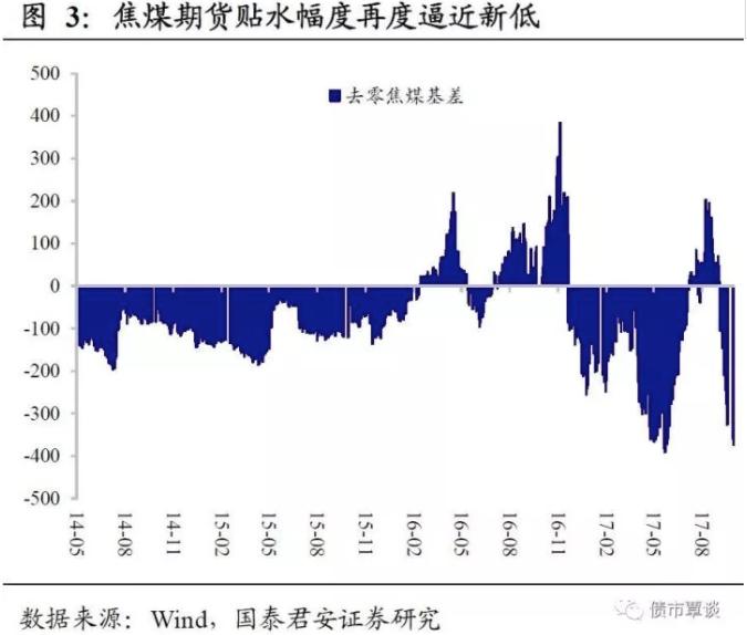 """国内外市场价格背离。今年8月,国内钢价一度占据全球市场""""制高点""""(这种情况并不常见,上一次出现还要追溯到2009年""""四万亿""""时期);9月以来,国内外钢价走势出现背离,国内钢价快速调整,而国际市场钢价则继续上涨,调整之后,国内钢价已经重新低于美国和欧盟市场。"""