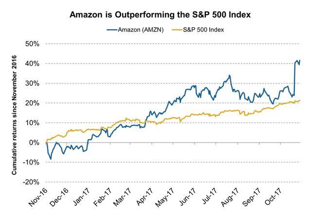 (上�D�碜�Market Realist,���R�d在�^去12��月的股�r表�F�c�似沾蟊P�Ρ龋�