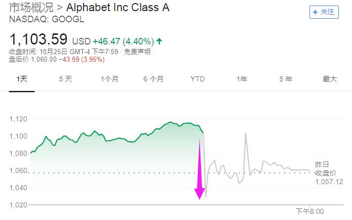"""亚马逊(Amazon)日内收盘涨超7%,但盘后""""变脸"""",大跌逾9%。按盘后股价计算,亚马逊市值在短短几个小时内一度蒸发逾700亿美元。与Alphabet一样,亚马逊的三季度盈利高于市场预期,但营业收入和四季度营收指引均不及市场预期。"""