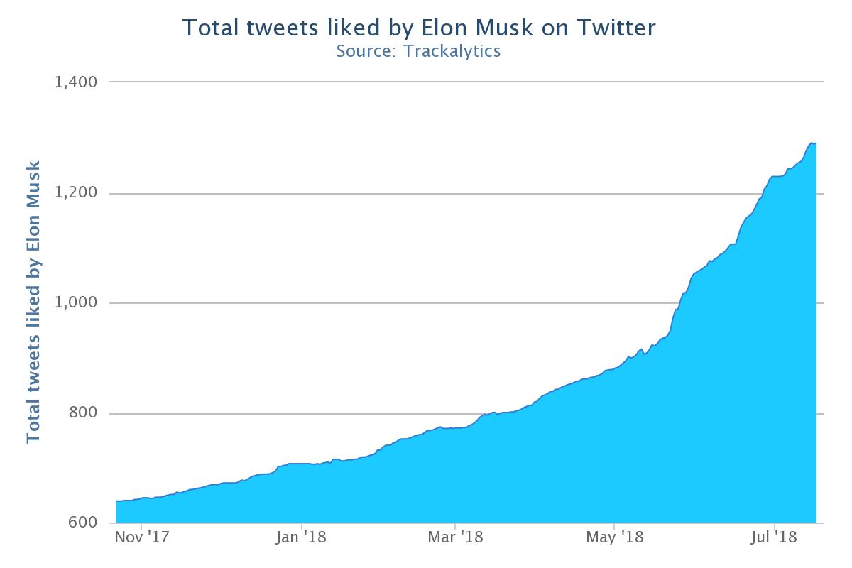 点赞数目也有类似趋势,马斯克的社交媒体活动5月以来显著加剧(来源:Trackalytics)