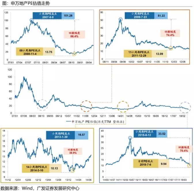 当前A股地产股估值意味着什么?21%的房价下跌预期