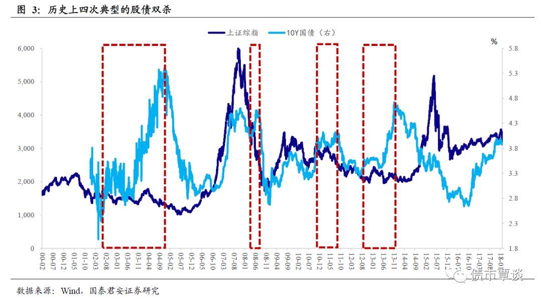 02-04年期间,经济率先复苏,通胀随后加速赶超。债市先后因对通胀预期不足以及对货币紧缩预期过度而发生两次超调。经济复苏过程中,对业绩的确定性追逐带来了A股市场上第一次风格切换,价值派一度占上风。然而随着通胀上升至敏感位置,货币紧缩叠加大盘IPO导致流动性耗散,最终出现股债双杀的局面,并呈现债市单边下跌,股市震荡加剧的特征。