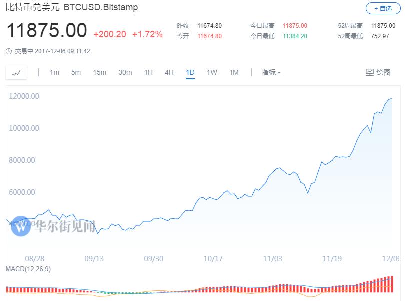 今年以来,伴随着价格的持续飞涨,比特币市值接连超过奈飞、大摩、高盛、迪士尼、通用电气等知名上市公司的市值。