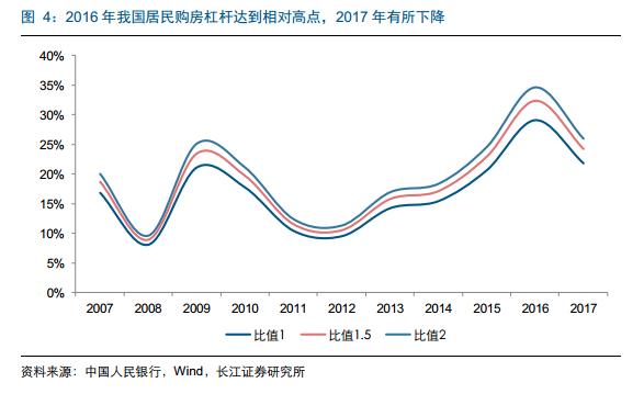 还贷能力尚可否?三个维度看中国居民杠杆率水平