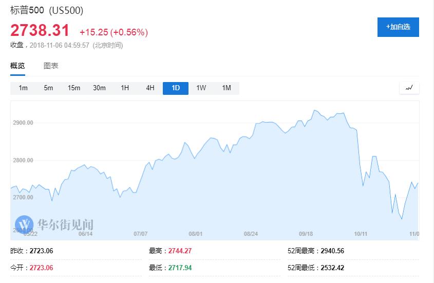 里根老臣Stockman:史诗级风暴将至 美股将暴跌40%
