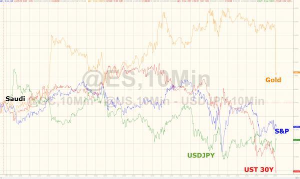 今日比特币的分支币种比特币现金日内涨逾30%,比特币价格则跌破7000美元关口,日内跌超5%,较周三的记录新高下跌逾1000美元。据Coindesk数据显示,比特币现在在6785美元附近徘徊,逼近日低6718.50美元。有趣的是,比特币的下跌正巧和期金下跌在数据图上有了巧妙的相遇。