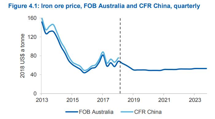 所幸,由於中��自�a的�F�V石品��^低,而澳大利��出�a的�F�V石品��^高、成本�^低,因此澳洲�V商��仍�⑾硎茌^高的利��。