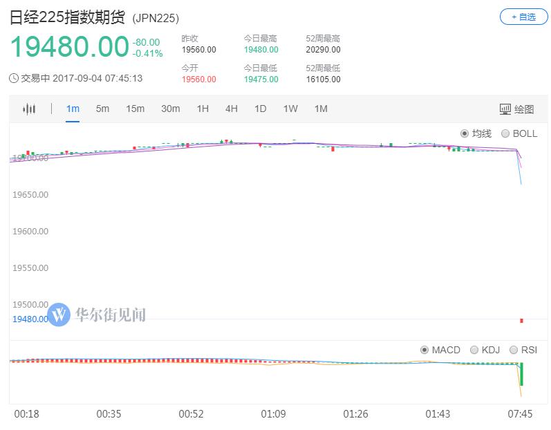 朝鲜氢弹试验成功,避险资产急升黄金大涨10美元