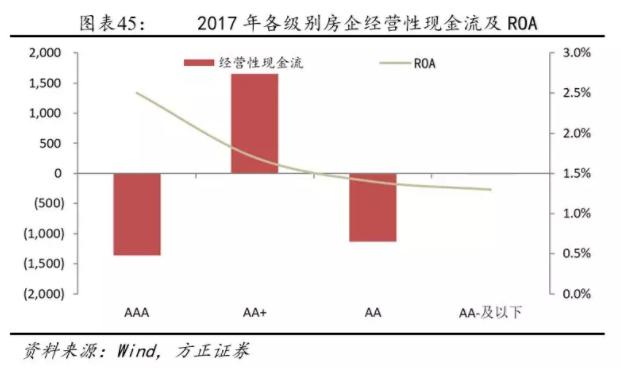 在这样紧资金的环境中,大小企业同样都有风险。即使评级AAA的高信用房地产企业,因其过度投资的干系,其现金流也无法拟合负债缺口,导致其也同样需要消耗流动资产去偿债,高评级企业在偿债压力上甚至还要高于AA+及AA级房企;而对于低信用的房企(AA-及以下)来说,加速挤兑可能是最大的风险。