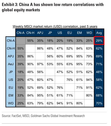第二,就市盈率而言,中国A股也没有那么贵。