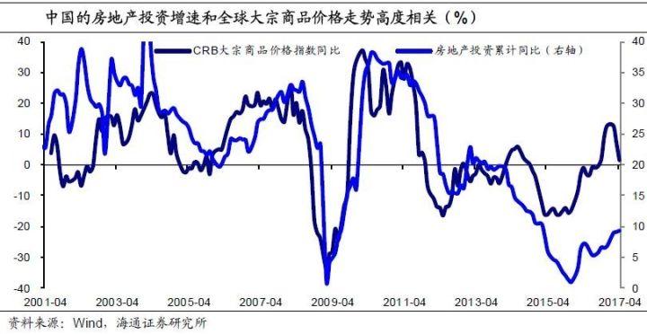 去年以来中国需求的改善对全球PPI的回升起到重要推动作用,今年年初过后,商品和全球PPI高位回落,也受到中国需求增速放缓的影响。当前国内限产带来的上游涨价,对其它经济体PPI亦有一定推升作用。