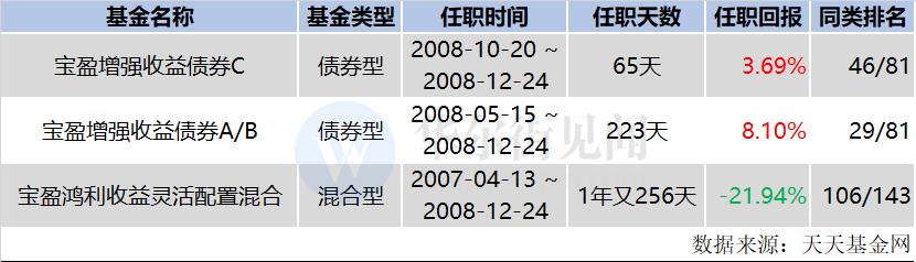 从刘丰元任职期间所管理公募基金产品的业绩和同类排名看,整体表现一般。