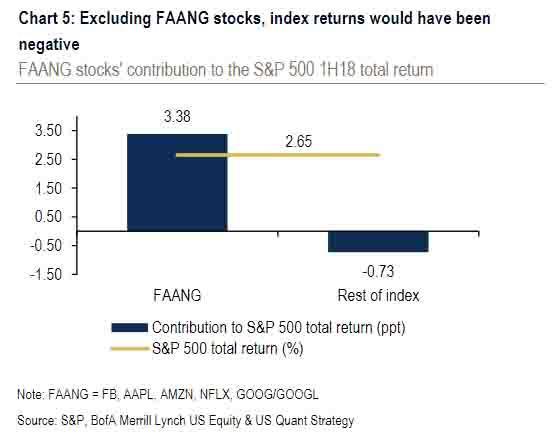 美股牛市的真相:除去FAANG 标普指数其实是下跌的