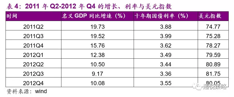 在2011年Q3,名义GDP增速下行至19.5%(前值19.7%),美元指数上行至75.28(前值74.77),中国十年期国债利率季均值小幅上行至3.99%(前值3.88%)。在此期间,金融与周期行业普遍出现深跌,受益于油价的高位运行,石油石化跌幅较小;消费板块普遍体现出较好的防御性,由于是受益于通胀的食品饮料跌幅最小,餐饮旅游、医药跌幅也较小;科技板块中,军工跌幅较深,传媒是全行业唯一上涨的行业,其他表现一般(图14)。