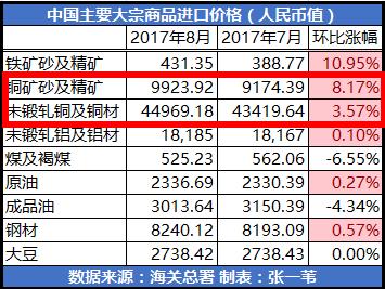 但中国8月铜矿啥进口量较去年同期出现下滑,同比下跌0.69%,引起国际市场关注。分析认为,这预示着铜价近期的强势上涨或将宣告终结。