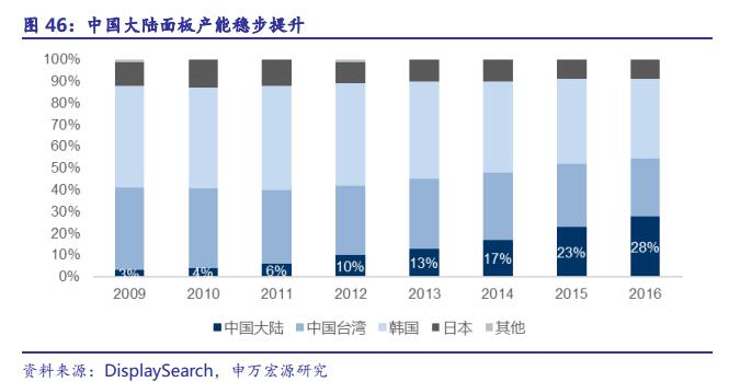 pc,平板电脑等生产大量需要半导体芯片,中国大陆对于半导体集成电路有