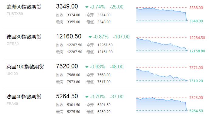 在此前的亚盘时段,亚太股市全面下跌。日本日经225指数收跌2.2%,报21811.93点。日本东证指数收跌2.1%,报1695.29点,跌破1700点关口,为4月4日以来首次。