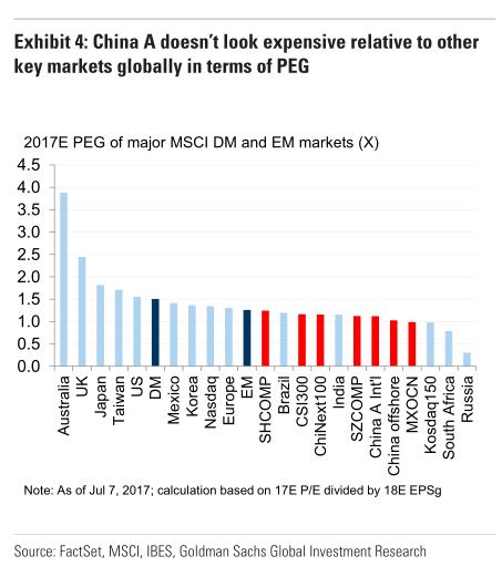 第三,中国A股的一些特定行业,能够让国际投资者参与中国的新经济和巨大的消费者市场。