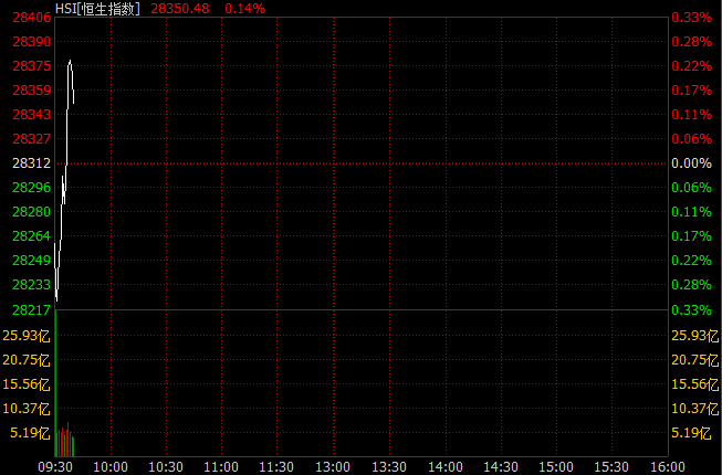 港股低开高走 映客首日上市开盘涨超40%