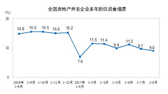 中国8月房地产投资增速持稳 销售增速继续放缓