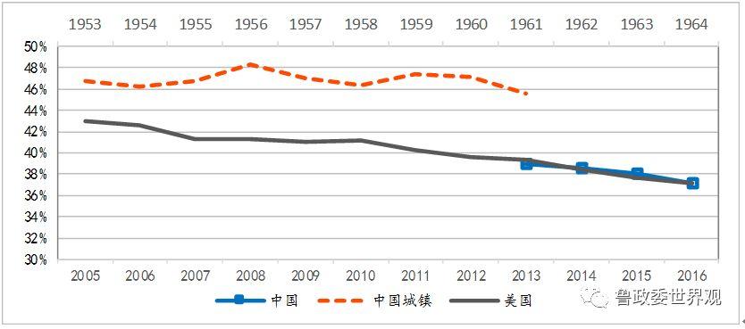 注:中国从2013年才开始公布城乡统一口径的居民消费数据,此前公布的城镇居民消费数据与其在2013年处有断点。