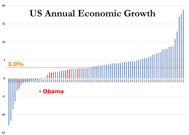 刚刚 美国诞生首位任内gdp增速不曾达到3%的总统_汇王