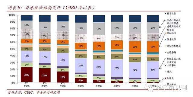 就在明年!深圳GDP将超越香港