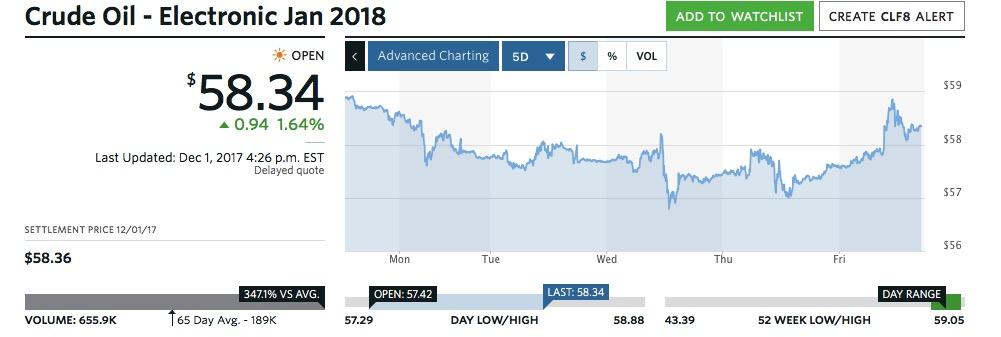 OPEC减产延长不敌通俄门调查 油价自近两年半高位回落