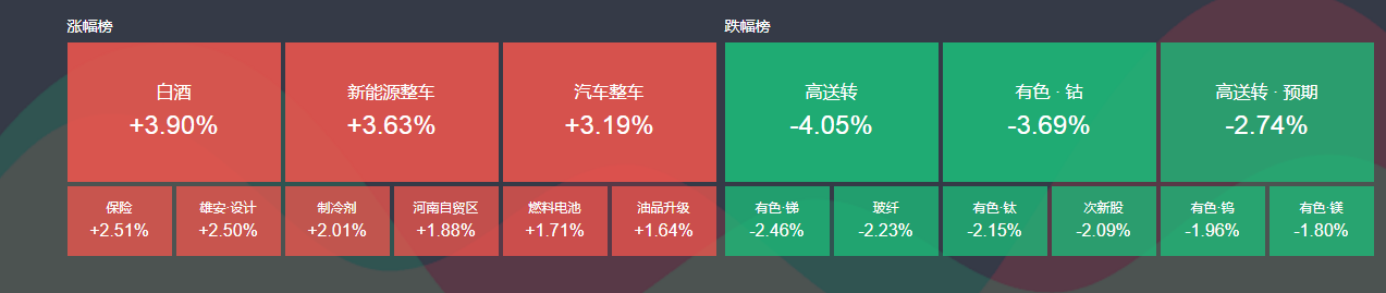 今日沪指收盘报3379.49,涨3.07点,涨幅0.09%;深成指收盘报11043.61点,跌10.12点,跌幅0.09%;创业板报1884.48点,跌11.9点,跌幅0.63%。