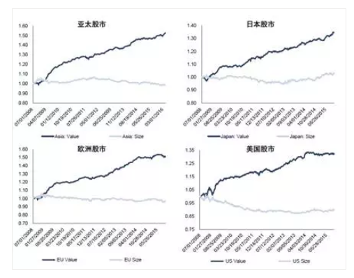 而在中国市场,我们以量化的手段回溯检验,发现即使是最简单的低估值价值投资策略在A股市场也是非常有效的。08年上证指数到现在跌了将近一半,10年来真正净值增长2块钱,超额收益5.8。其实