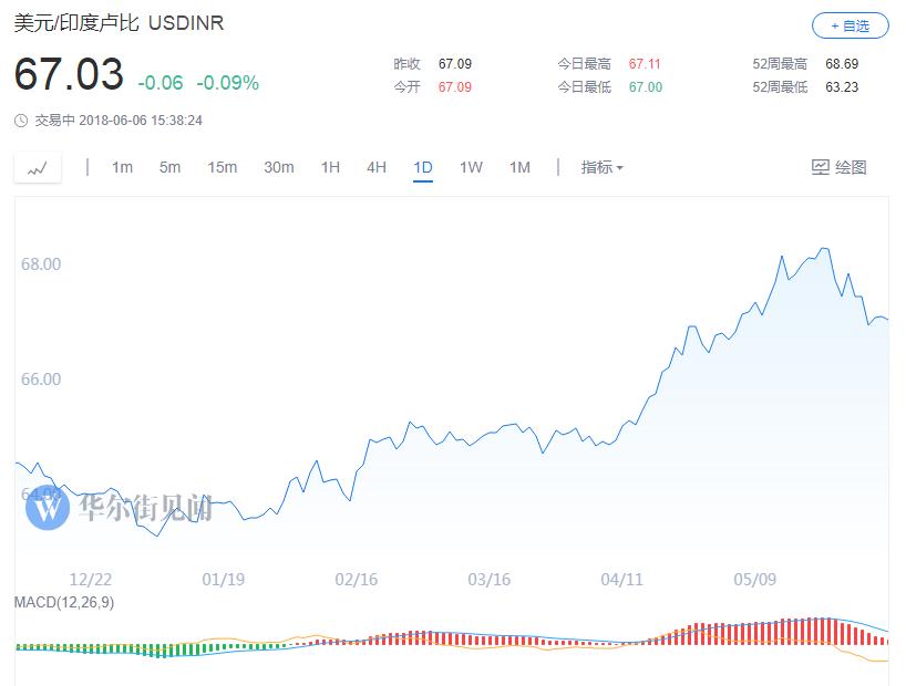 在此背景之下,定于今日举行的印度央行的议息会议成为投资者关注焦点。市场普遍关注,印度央行是否会比预期更早加息,加入日益壮大的新兴市场央行收紧货币政策行列,以应对美元升值,捍卫本币汇率。