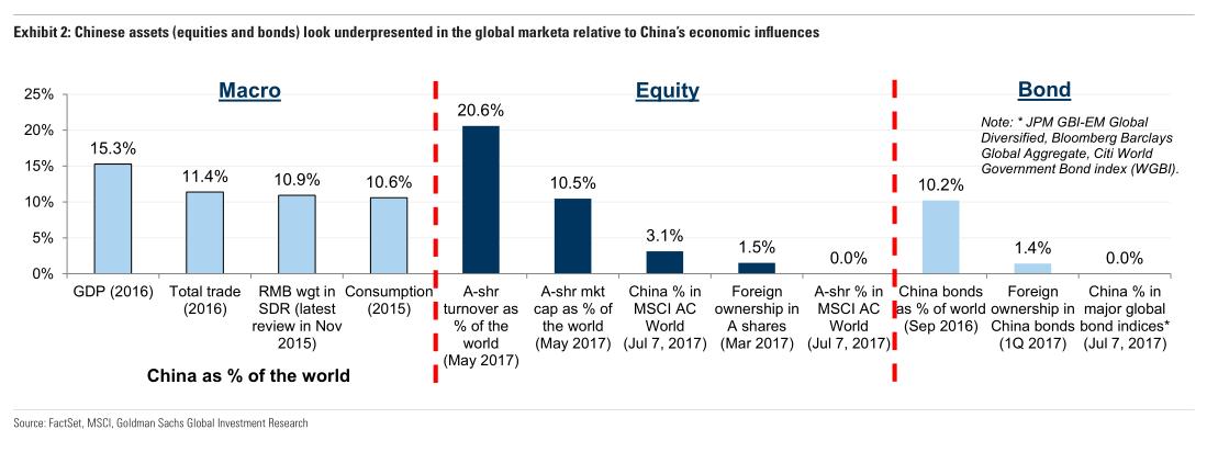 从市场结构来看,中国A股在一定程度上由散户主导,因此分析和理解散户投资者的情绪非常重要。而从市场开放进展来看,近年来,A股在这方面有了较大的进展,不过A股和港股的交易和监管区别依然存在。市场的自由化使得中国A股的准入便利性提高,这也是A股得以入摩的一大关键。
