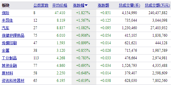 众安保险开盘大涨5.8%,目前涨幅扩大逾10%,市值突破1300亿港元。