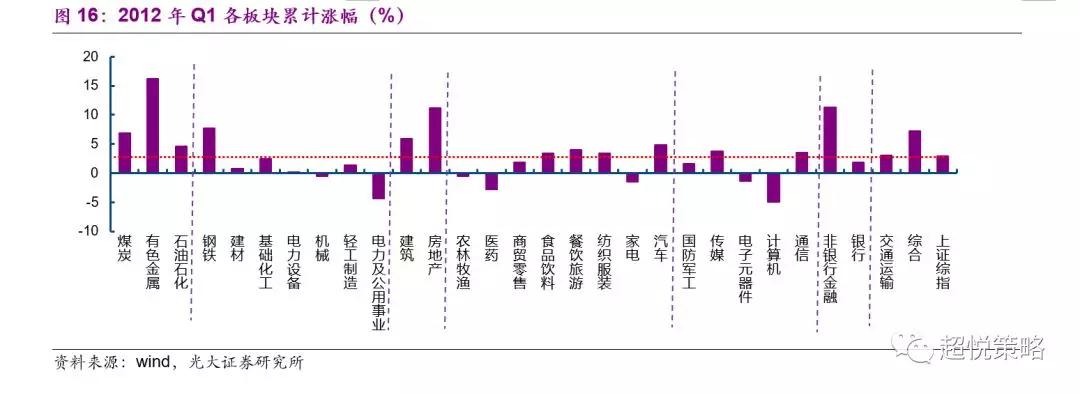 在2012年Q2,名义GDP增速下行至10.5%(前值12.4%),美元指数上行至80.89(前值79.59),中国十年期国债利率季均值下行至3.44%(前值3.49%)。在此期间,春季躁动被证伪,市场再次出现普遍下跌,周期跌幅最深,电力出现短暂上涨;消费普遍体现出良好的防御性,医药大幅上涨;TMT普遍下跌;金融中,非银金融大涨,银行下跌(图17)。