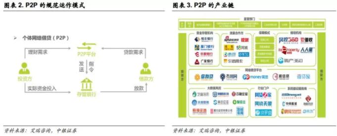 P2P最早诞生于2005年,作为世界上最早的P2P公司,英国公司Zopa通过互联网实现有理财需求的投资者和有资金需求的借贷者之间的信息匹配,完成用户之间资金的借入和借出,整个过程无需银行介入,该模式逐渐在美国日本等世界范围内推广起来。