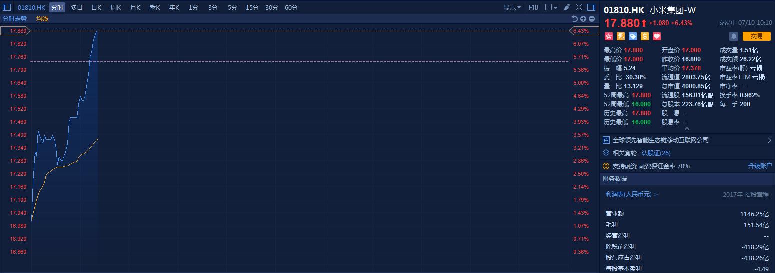 小米上市首日表现惨淡,集合竞价阶段就跌去了2.35%,开盘即告破发,跌2.35%,报16.6港元,盘中最大跌幅接近6%,此后跌幅收窄并一度回升至17港元,收盘报16.8港元,总市值不足4000亿港元。这令该股成为近一年来首日表现最差的新经济新股。