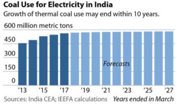 新能源冲击下 印度煤炭需求十年内触顶