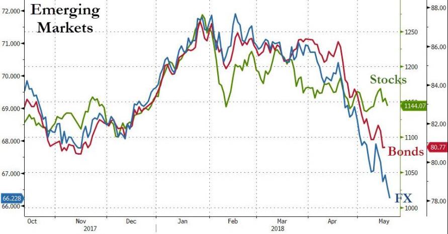 华尔街见闻此前提到过强美元带来全球市场的重新定价的逻辑。一方面,美债收益率接近数年高位、美元汇价大幅冲高这种组合使新兴市场的借贷成本增加,影响了新兴国家的经济增长前景和投资吸引力,从而导致新兴市场的货币、债券和股市短时间内卷入了一场猛烈的抛售潮。
