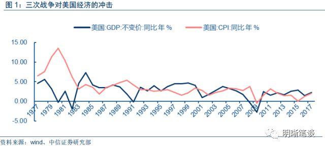 从历史上三次中东战争,看油价对中美通胀形势的影响